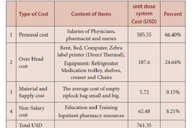 Cost Analysis of Delivery Adult Medication Therapy Services at Ministry of Health in Saudi Arabia