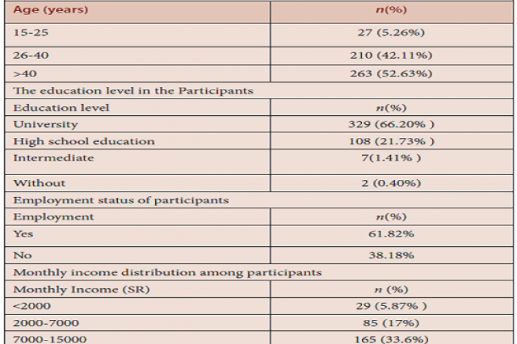 Sociodemographic characteristic of the respondents.