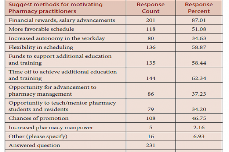 The pharmacist's motivations factors.