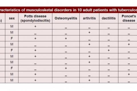 Characteristics of musculosketal disorders in 10 adult patients with tuberculosis