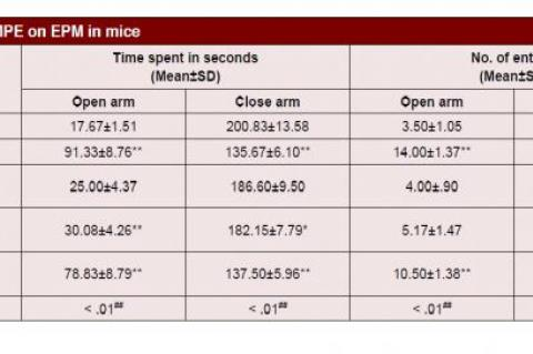 Effect of MPE on EPM in mice