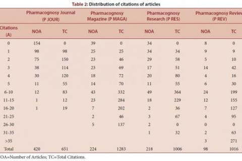 Distribution of citations of articles