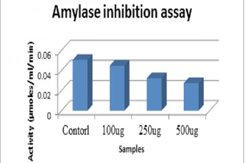 Amylase inhibition assay.