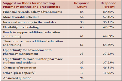 The pharmacy technician's motivations factors.