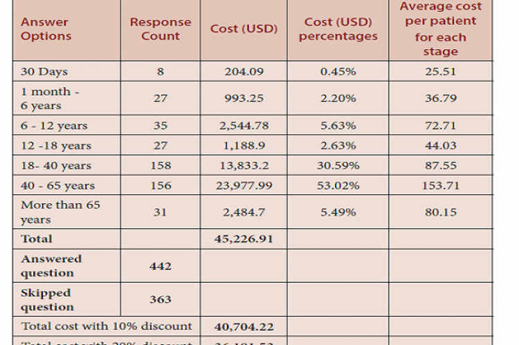 Documented cost avoidance related to the age of Patient