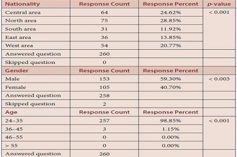 Table 1: Demographic, social information